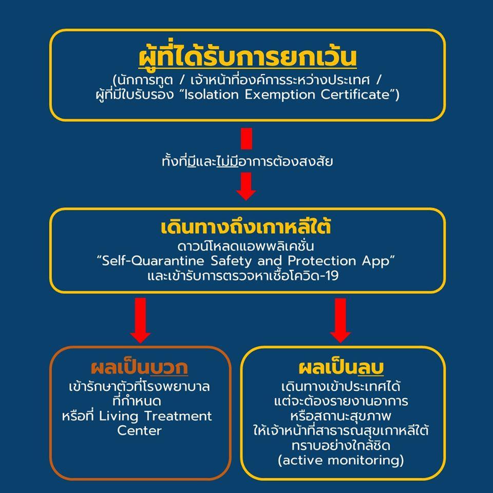 ผู้ที่ถือวีซ่า A1(외교), A3(공무), A3(협정)